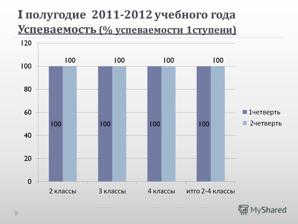 I полугодие 2011-2012 учебного года Успеваемость (% успеваемости 1 ступени )