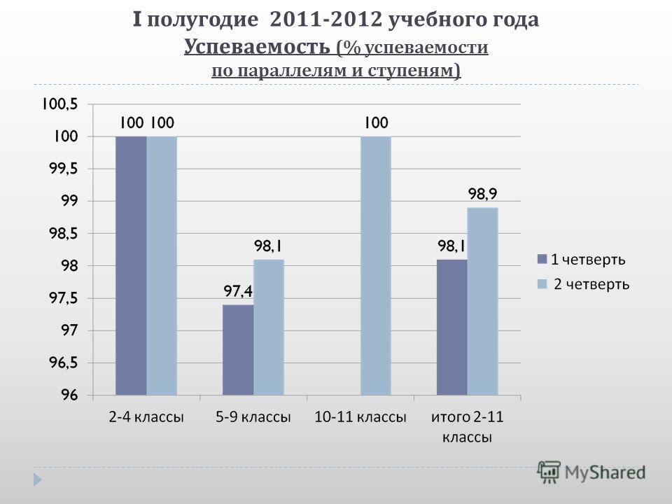 I полугодие 2011-2012 учебного года Успеваемость (% успеваемости по параллелям и ступеням )