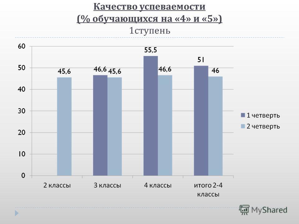 Качество успеваемости (% обучающихся на «4» и «5») 1 ступень