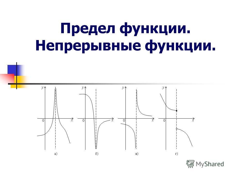 Предел функции. Непрерывные функции. x x 0 y 0 y x 0 y x 0 y а)б)в)г)