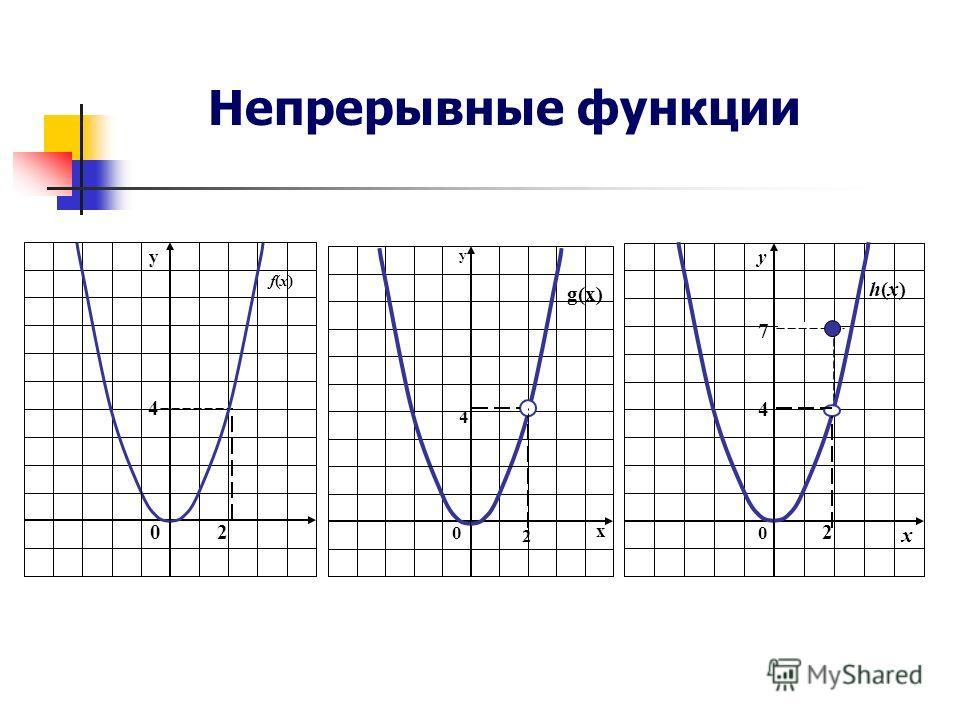 0 y f(x)f(x) 2 4 0 y x g(x) 2 4 0 y x h(x)h(x) 2 4 7 Непрерывные функции