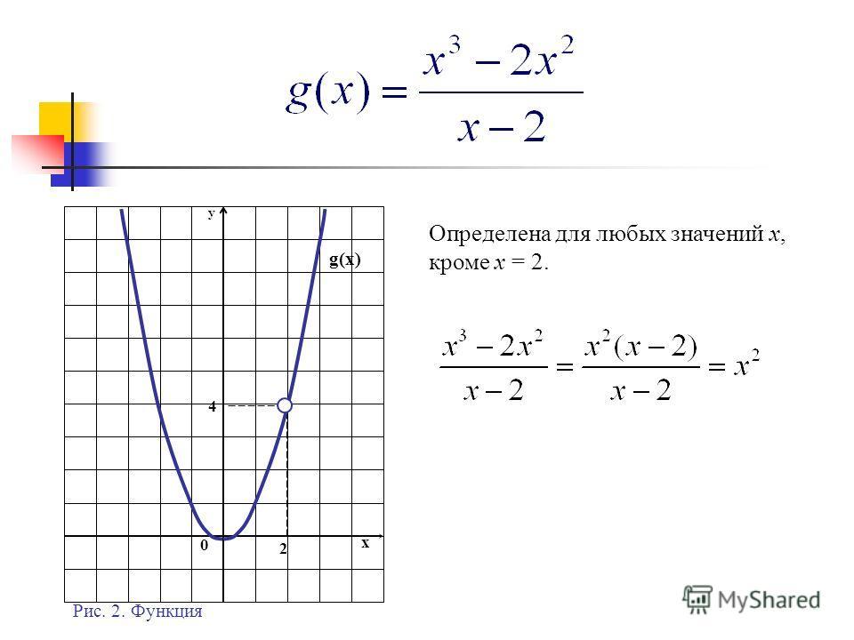0 y x g(x) 2 4 Рис. 2. Функция Определена для любых значений x, кроме x = 2.
