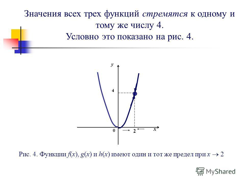 Значения всех трех функций стремятся к одному и тому же числу 4. Условно это показано на рис. 4. Рис. 4. Функции f(x), g(x) и h(x) имеют один и тот же предел при x 2 0 x y 2 4