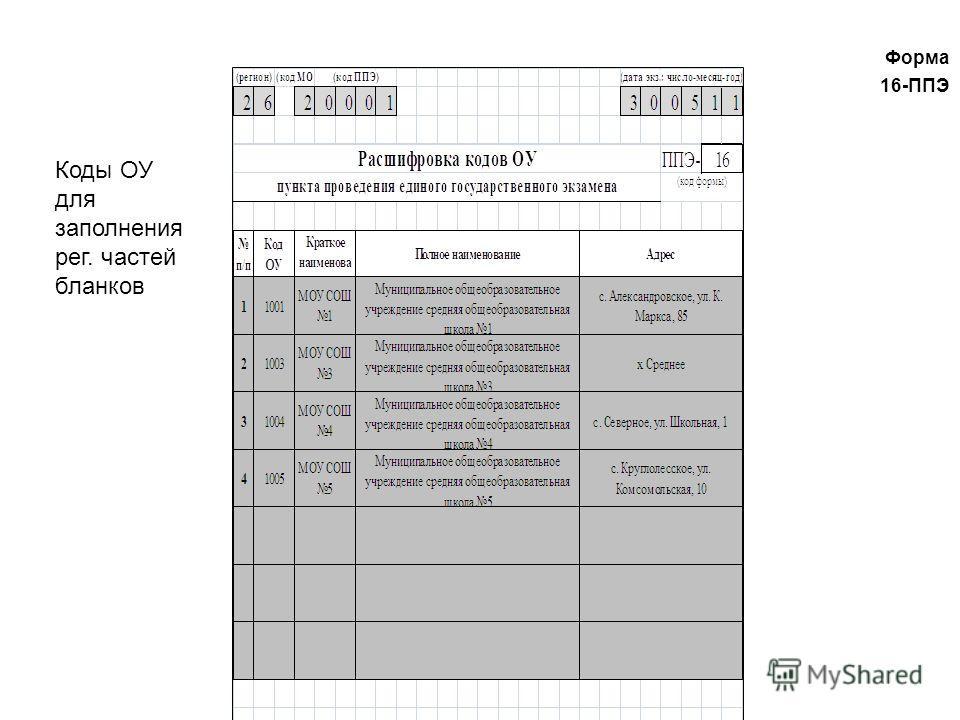 Форма 16-ППЭ Форма 16-ППЭ Коды ОУ для заполнения рег. частей бланков