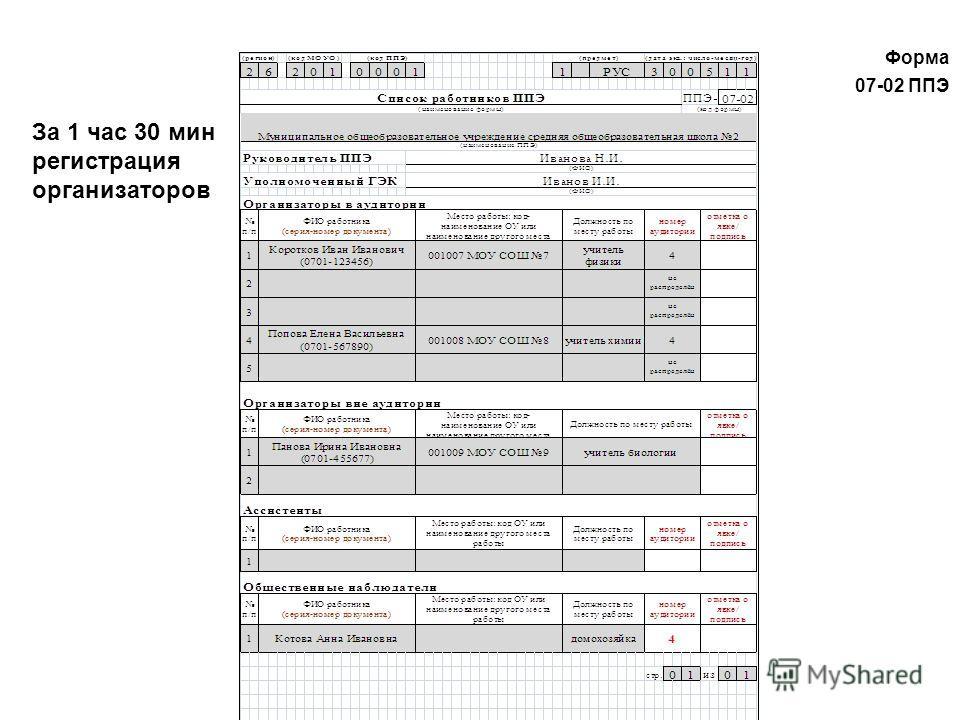 Форма 07-02 ППЭ Форма 07-02 ППЭ За 1 час 30 мин регистрация организаторов