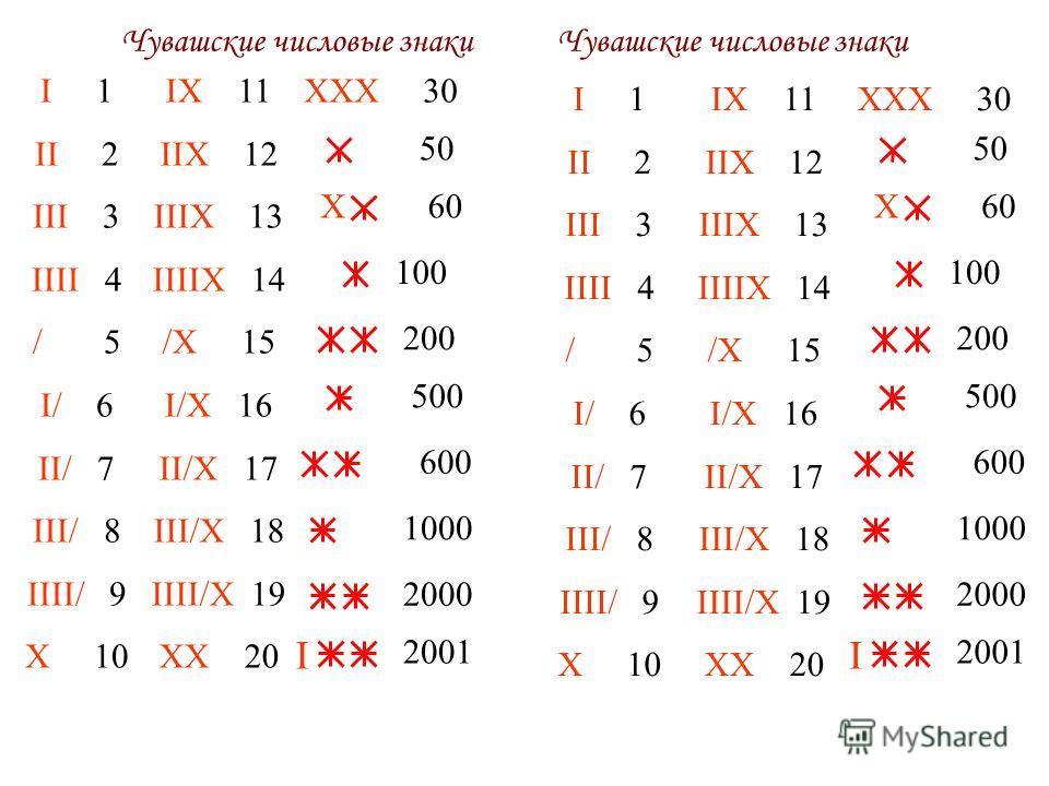 Чувашские числовые знаки IX 11 IIX 12 IIIX 13 IIIIX 14 /X 15 I/X 16 II/X 17 III/X 18 IIII/X 19 XX 20 I 1 II 2 III 3 IIII 4 / 5 I/ 6 II/ 7 III/ 8 IIII/ 9 X 10 XXX 30 100 50 X60 500 1000 200 600 2000 I 2001 I 1 II 2 III 3 IIII 4 / 5 I/ 6 II/ 7 III/ 8 I