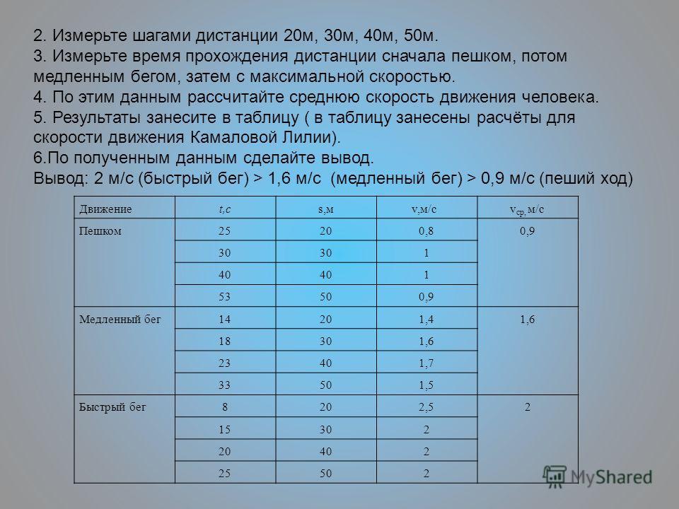 2. Измерьте шагами дистанции 20м, 30м, 40м, 50м. 3. Измерьте время прохождения дистанции сначала пешком, потом медленным бегом, затем с максимальной скоростью. 4. По этим данным рассчитайте среднюю скорость движения человека. 5. Результаты занесите в