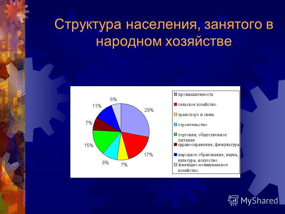 Структура населения, занятого в народном хозяйстве