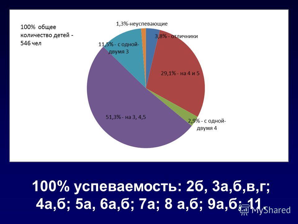 100% успеваемость: 2б, 3а,б,в,г; 4а,б; 5а, 6а,б; 7а; 8 а,б; 9а,б; 11.