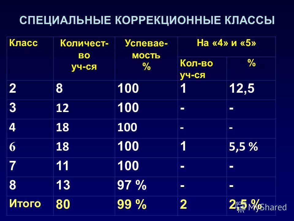 СПЕЦИАЛЬНЫЕ КОРРЕКЦИОННЫЕ КЛАССЫ КлассКоличест- во уч-ся Успевае- мость % На «4» и «5» Кол-во уч-ся % 28100112,5 3 12 100-- 418100-- 6 18 1001 5,5 % 711100-- 81397 %-- Итого 8099 %22,5 %