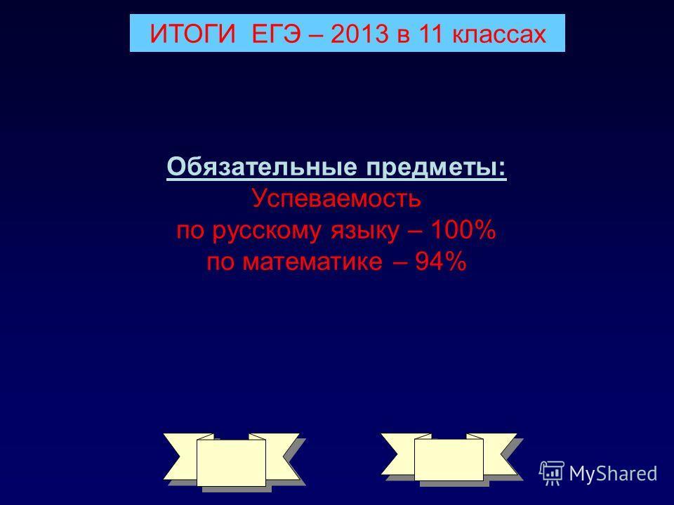 ИТОГИ ЕГЭ – 2013 в 11 классах Обязательные предметы: Успеваемость по русскому языку – 100% по математике – 94%