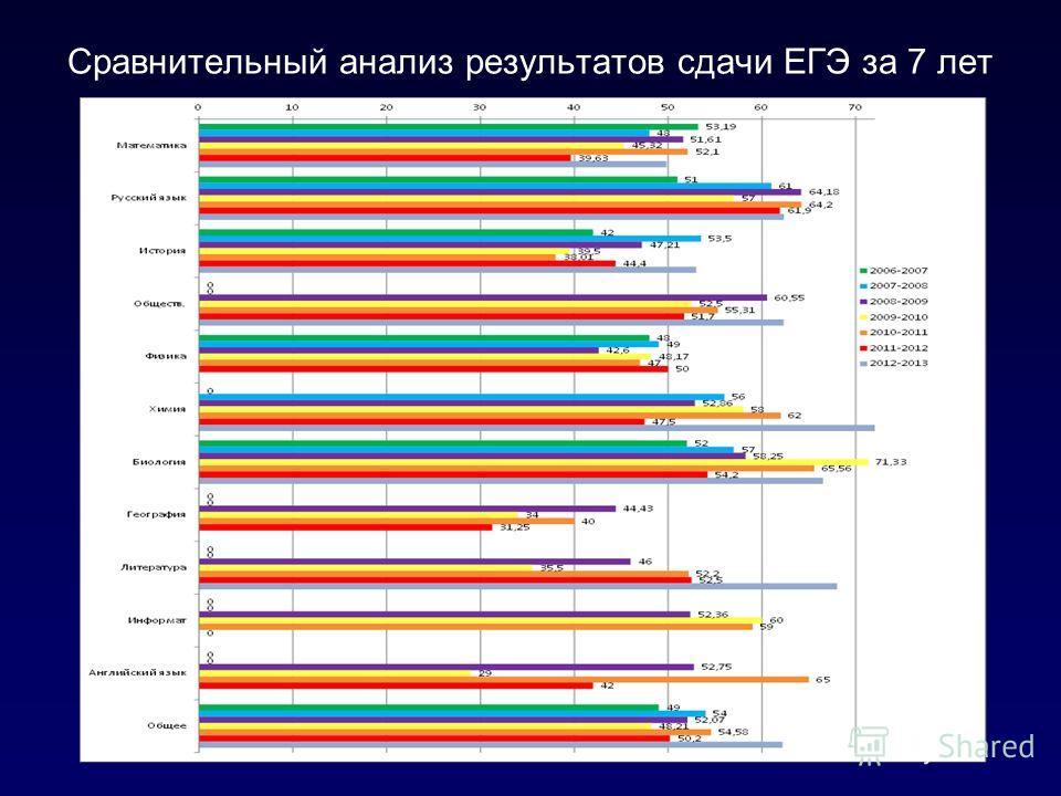 Сравнительный анализ результатов сдачи ЕГЭ за 7 лет
