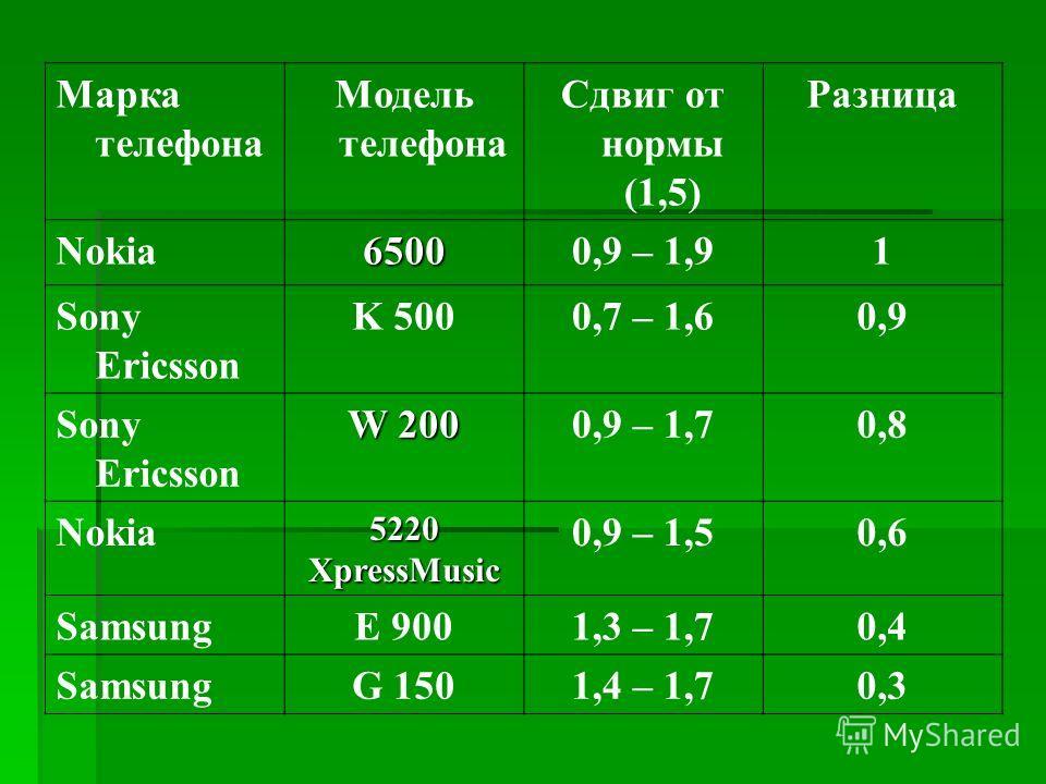 Марка телефона Модель телефона Сдвиг от нормы (1,5) Разница Nokia65000,9 – 1,91 Sony Ericsson K 5000,7 – 1,60,9 Sony Ericsson W 200 0,9 – 1,70,8 Nokia 5220 XpressMusic 0,9 – 1,50,6 SamsungE 9001,3 – 1,70,4 SamsungG 1501,4 – 1,70,3
