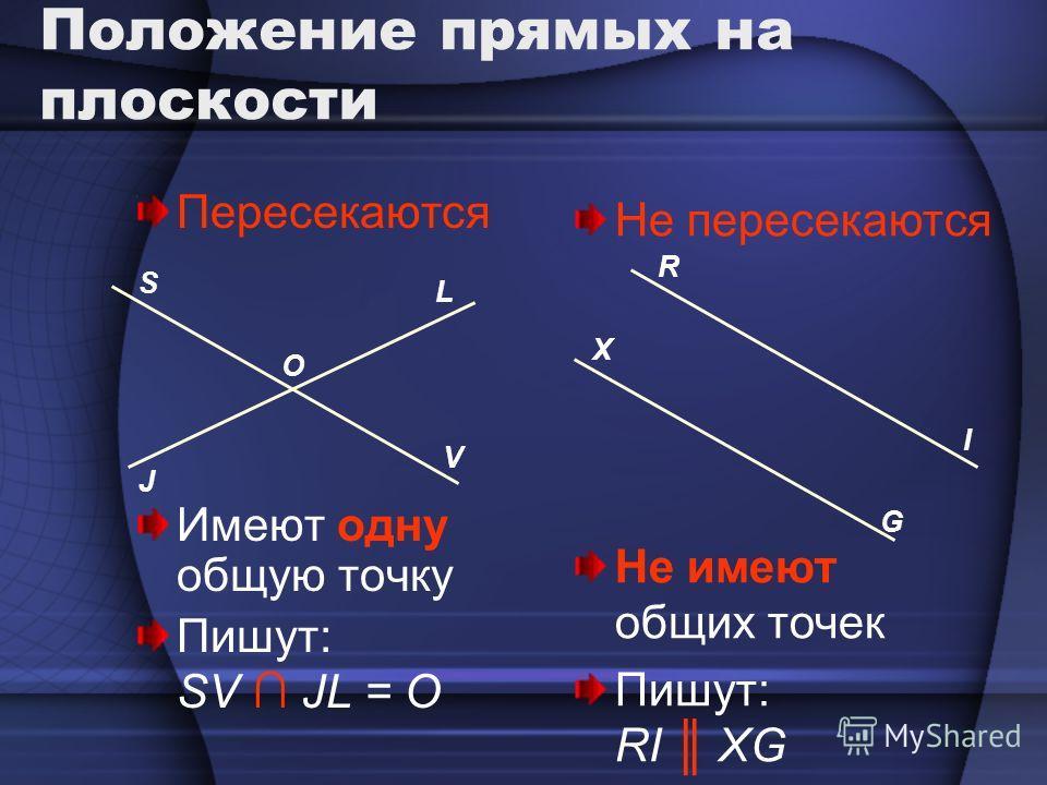 Положение прямых на плоскости Пересекаются Имеют одну общую точку Пишут: SV JL = O Не пересекаются Не имеют общих точек Пишут: RI XG S V J L O R I X G