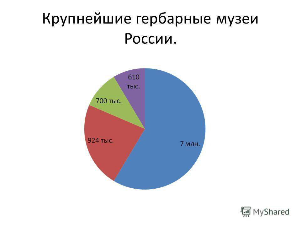Крупнейшие гербарные музеи России.