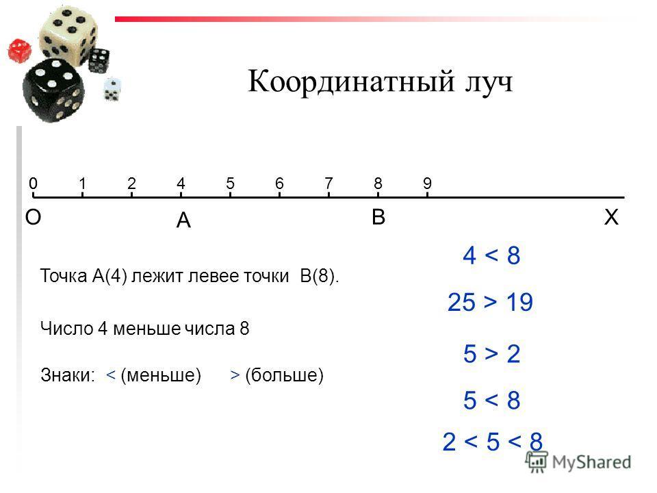 Координатный луч Х Точка А(4) лежит левее точки В(8). 012456789 А В О 0 Число 4 меньше числа 8 Знаки: (больше) 4 < 8 25 > 19 5 > 2 5 < 8 2 < 5 < 8