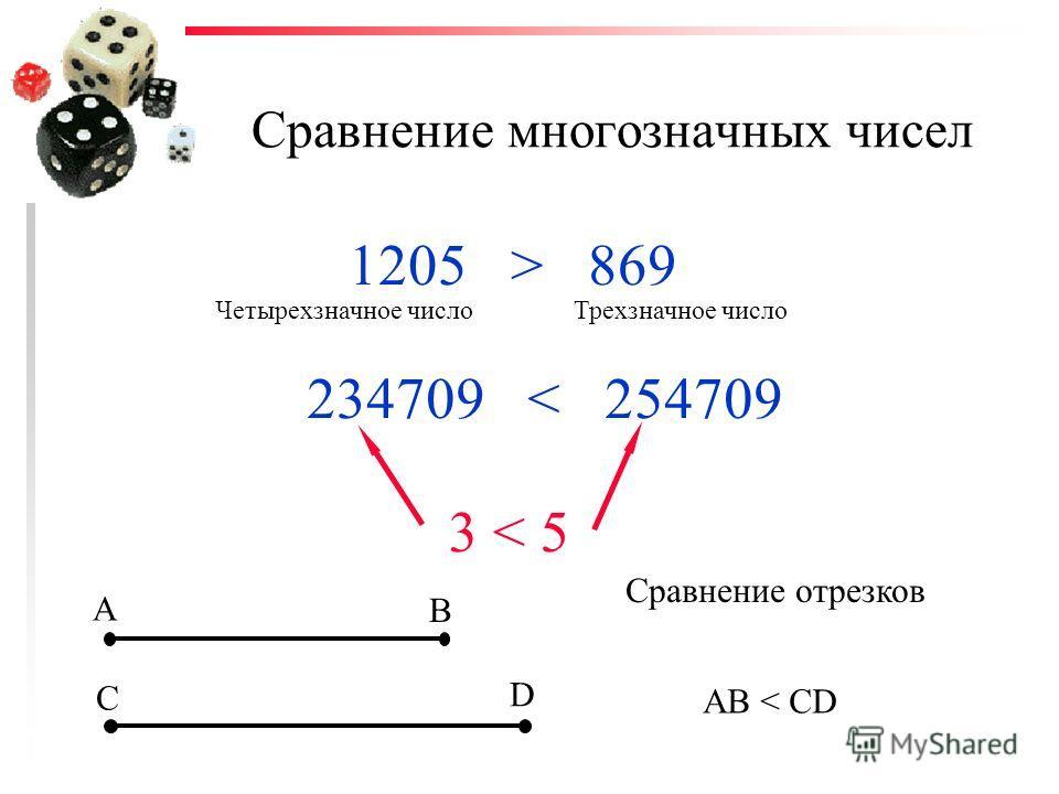 Сравнение многозначных чисел 1205 > 869 Четырехзначное числоТрехзначное число 234709 < 254709 3 < 5 A B C D Сравнение отрезков АВ < CD