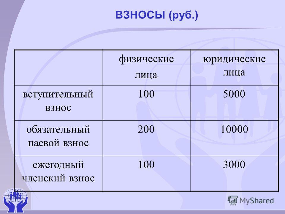 ВЗНОСЫ (руб.) физические лица юридические лица вступительный взнос 1005000 обязательный паевой взнос 20010000 ежегодный членский взнос 1003000