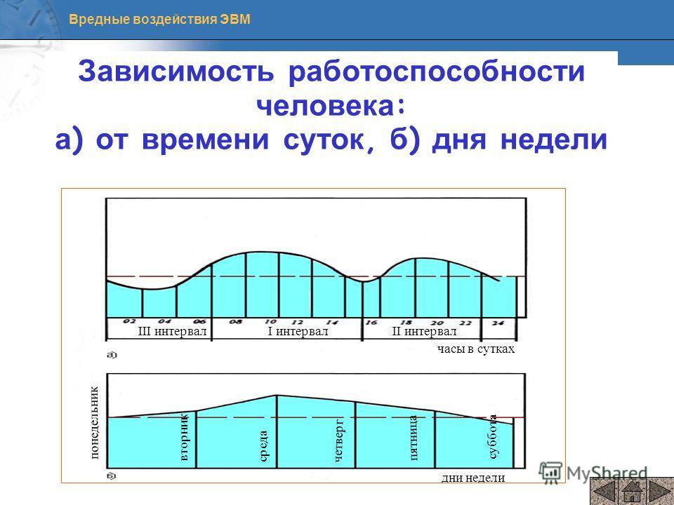 Вредные воздействия ЭВМ Зависимость работоспособности человека: а) от времени суток, б) дня недели среда III интервалI интервалII интервал часы в сутках дни недели понедельник вторник четверг пятница суббота