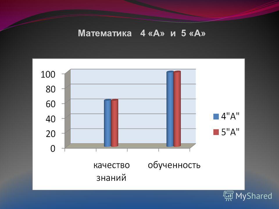 Математика 4 «А» и 5 «А»