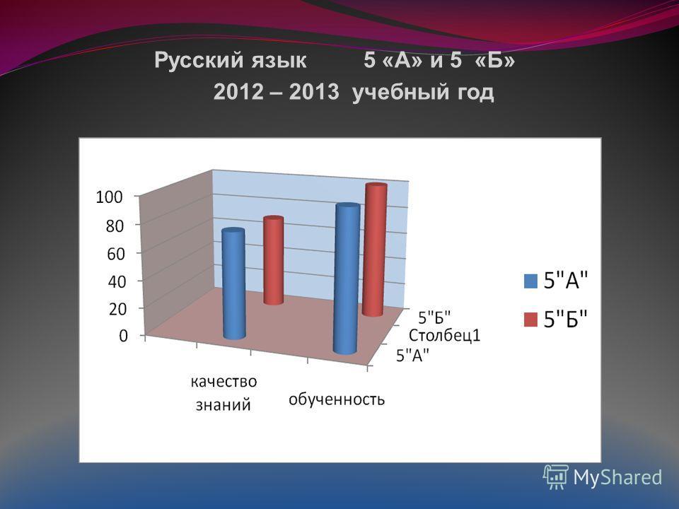 Русский язык 5 «А» и 5 «Б» 2012 – 2013 учебный год