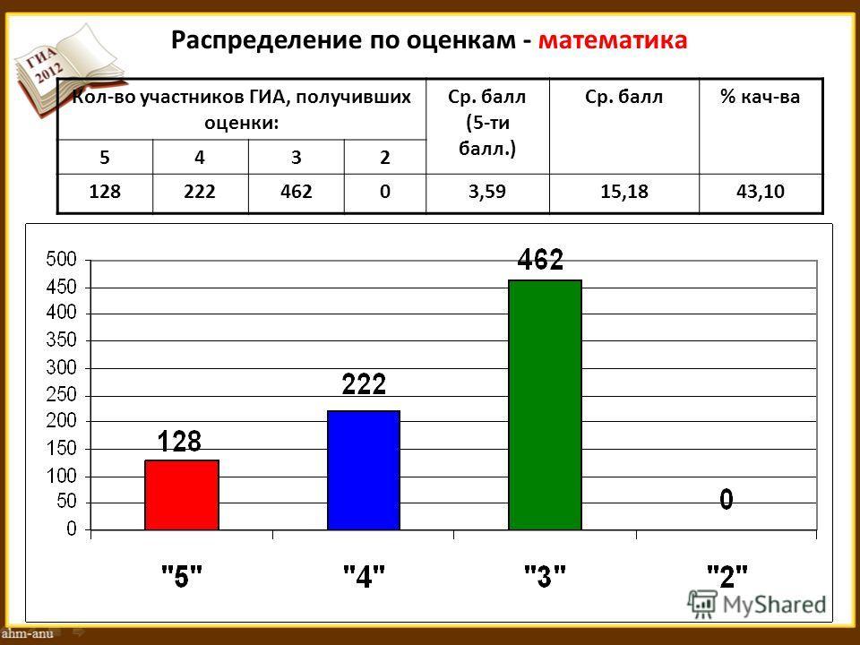 Распределение по оценкам - математика Кол-во участников ГИА, получивших оценки: Ср. балл (5-ти балл.) Ср. балл% кач-ва 5432 12822246203,5915,1843,10