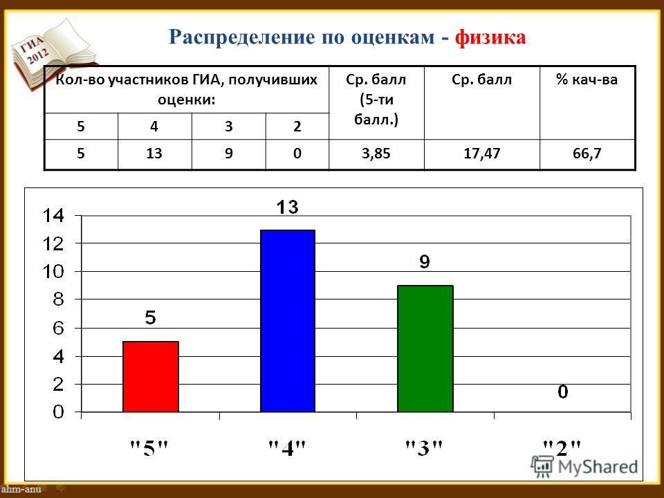 Распределение по оценкам - физика Кол-во участников ГИА, получивших оценки: Ср. балл (5-ти балл.) Ср. балл% кач-ва 5432 513903,8517,4766,7
