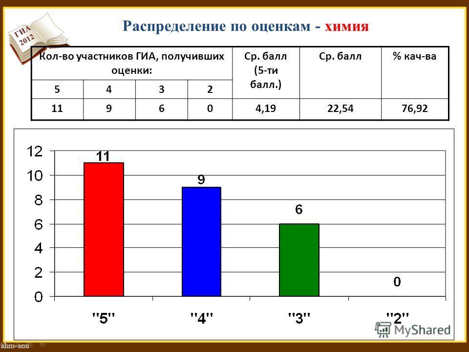 Распределение по оценкам - химия Кол-во участников ГИА, получивших оценки: Ср. балл (5-ти балл.) Ср. балл% кач-ва 5432 119604,1922,5476,92