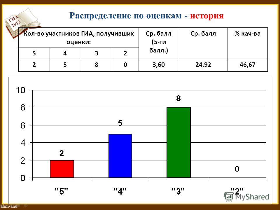 Распределение по оценкам - история Кол-во участников ГИА, получивших оценки: Ср. балл (5-ти балл.) Ср. балл% кач-ва 5432 25803,6024,9246,67