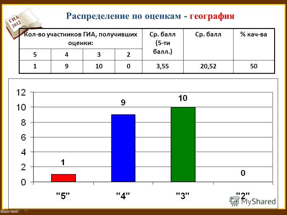 Распределение по оценкам - география Кол-во участников ГИА, получивших оценки: Ср. балл (5-ти балл.) Ср. балл% кач-ва 5432 191003,5520,5250