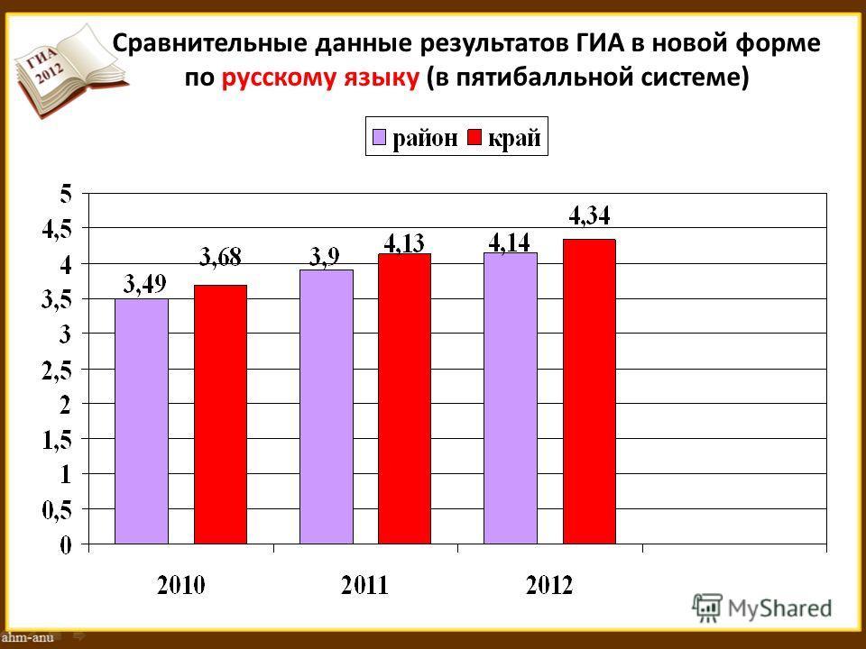 Сравнительные данные результатов ГИА в новой форме по русскому языку (в пятибалльной системе)