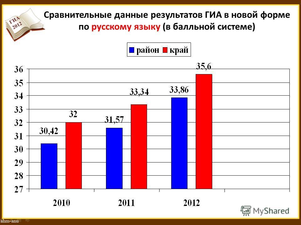 Сравнительные данные результатов ГИА в новой форме по русскому языку (в балльной системе)
