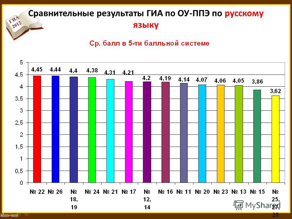 Сравнительные результаты ГИА по ОУ-ППЭ по русскому языку