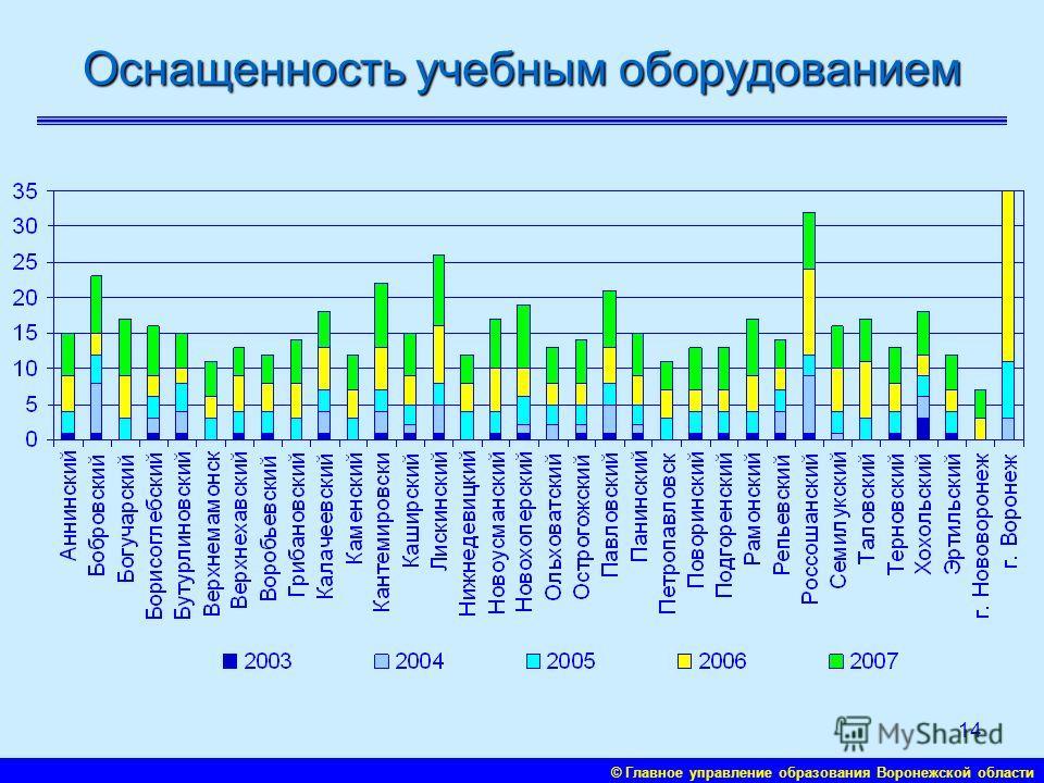 © Главное управление образования Воронежской области 13 Развитие системы «Школьный автобус»
