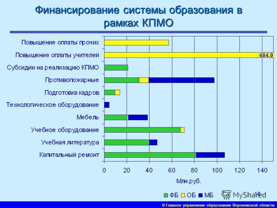 © Главное управление образования Воронежской области 17 Структура расходов бюджета субъекта РФ на образование