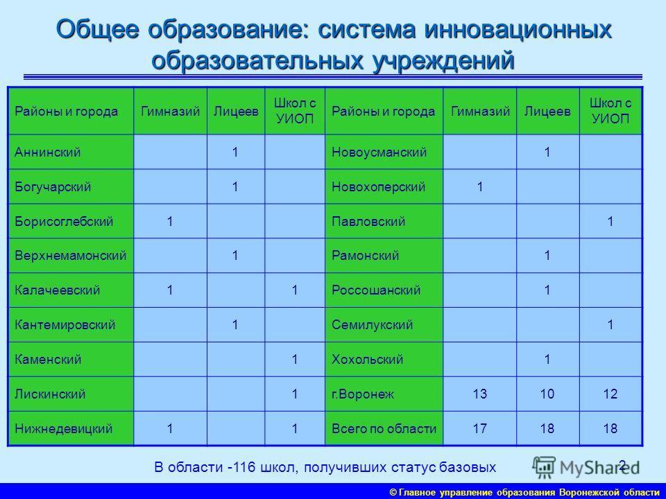 © Главное управление образования Воронежской области 1 Охват дошкольными учреждениями