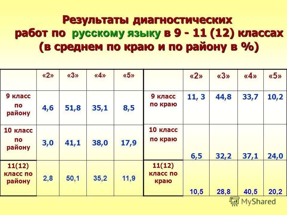 Результаты диагностических работ по русскому языку в 9 - 11 (12) классах (в среднем по краю и по району в %) «2»«3»«4»«5» 9 класс по району 4,651,835,18,5 10 класс по району 3,041,138,017,9 11(12) класс по району 2,850,135,211,9 «2»«3»«4»«5» 9 класс