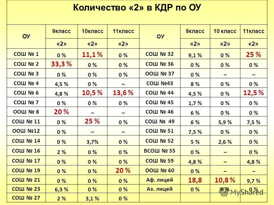 Количество «2» в КДР по ОУ ОУ 9класс10класс11класс ОУ 9класс10 класс11класс «2» СОШ 1 0 % 11,1 % 0 % СОШ 32 9,1 %0 % 25 % СОШ 2 33,3 % 0 % СОШ 36 0 % СОШ 3 0 % ООШ 37 0 %–– СОШ 4 4,5 %0 %– СОШ 43 8 %0 % СОШ 6 4,8 % 10,5 %13,6 % СОШ 44 4,5 %0 % 12,5 %