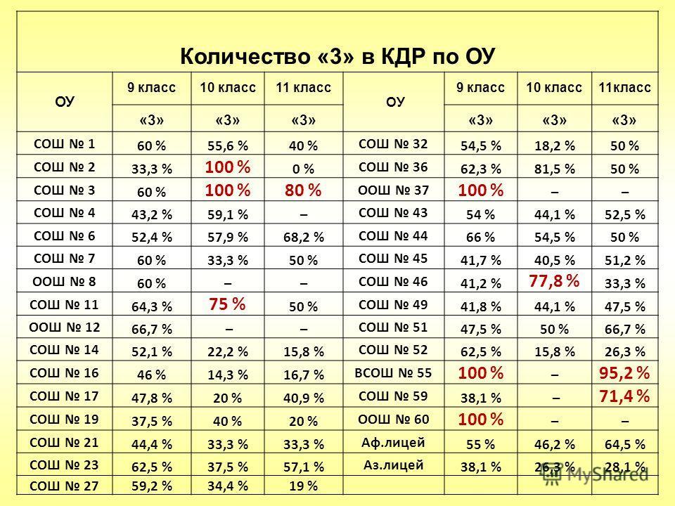 Количество «3» в КДР по ОУ ОУ 9 класс10 класс11 класс ОУ 9 класс10 класс11класс «3» СОШ 1 60 %55,6 %40 % СОШ 32 54,5 %18,2 %50 % СОШ 2 33,3 % 100 % 0 % СОШ 36 62,3 %81,5 %50 % СОШ 3 60 % 100 %80 % ООШ 37 100 % –– СОШ 4 43,2 %59,1 %– СОШ 43 54 %44,1 %