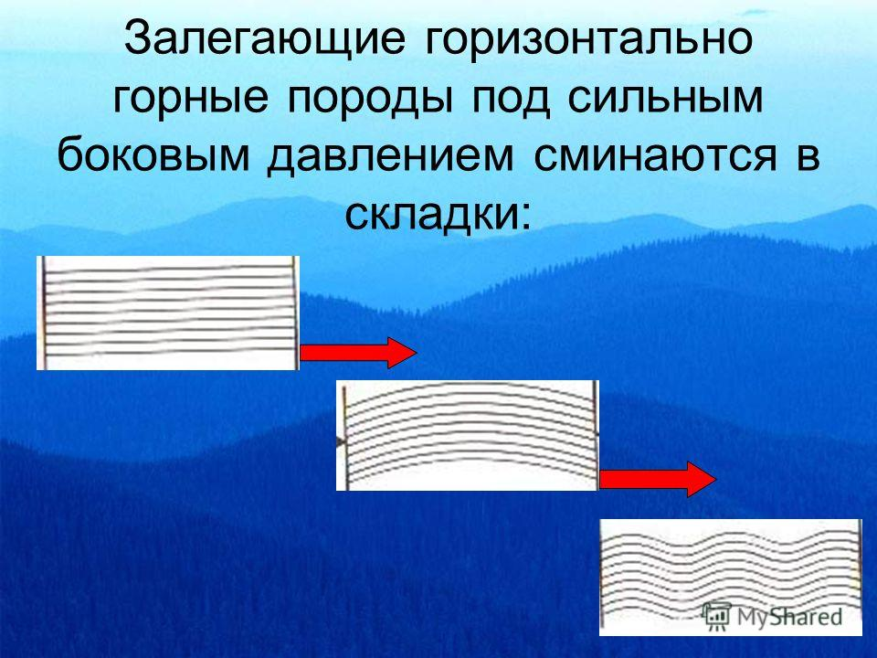 Залегающие горизонтально горные породы под сильным боковым давлением сминаются в складки: