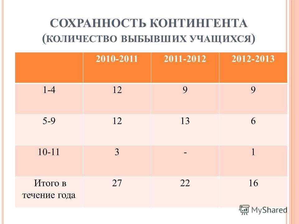 СОХРАННОСТЬ КОНТИНГЕНТА ( КОЛИЧЕСТВО ВЫБЫВШИХ УЧАЩИХСЯ ) 2010-20112011-20122012-2013 1-41299 5-912136 10-113-1 Итого в течение года 272216