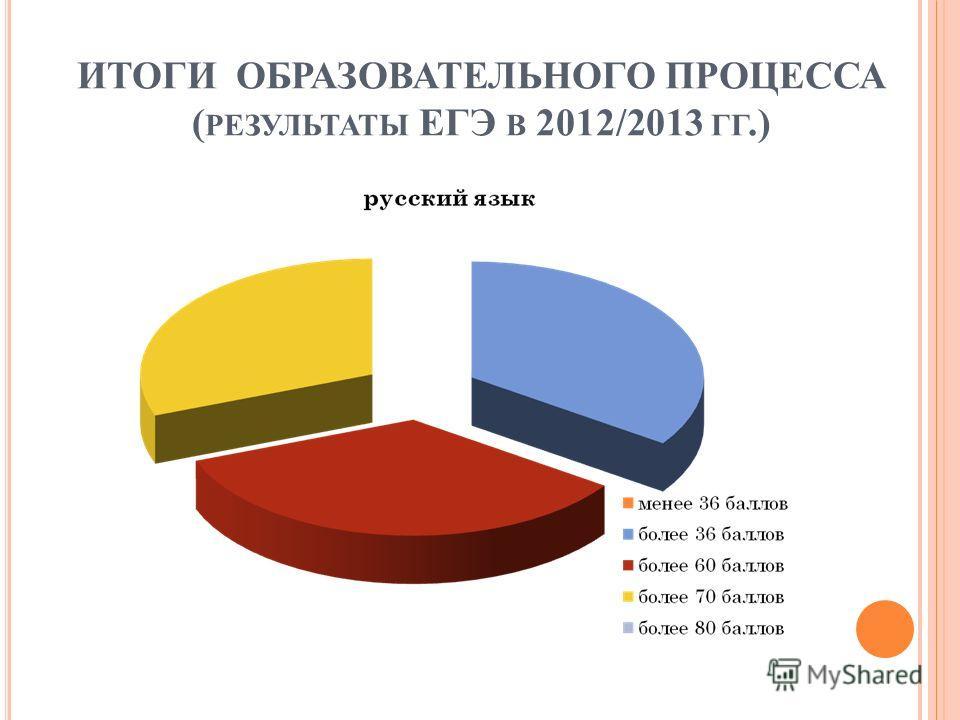 ИТОГИ ОБРАЗОВАТЕЛЬНОГО ПРОЦЕССА ( РЕЗУЛЬТАТЫ ЕГЭ В 2012/2013 ГГ.)