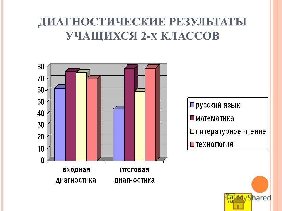 ДИАГНОСТИЧЕСКИЕ РЕЗУЛЬТАТЫ УЧАЩИХСЯ 2- Х КЛАССОВ