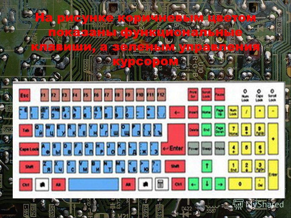 На рисунке коричневым цветом показаны функциональные клавиши, а зеленым управления курсором