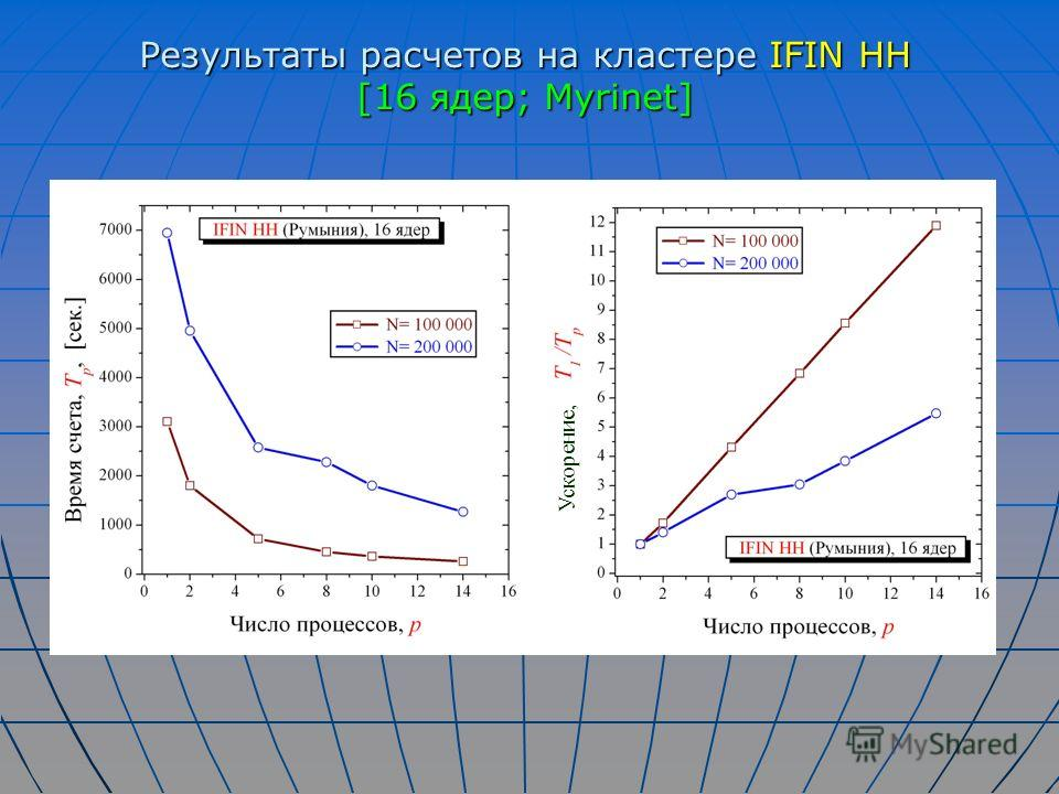 Результаты расчетов на кластере IFIN HH [16 ядер; Myrinet] Ускорение,