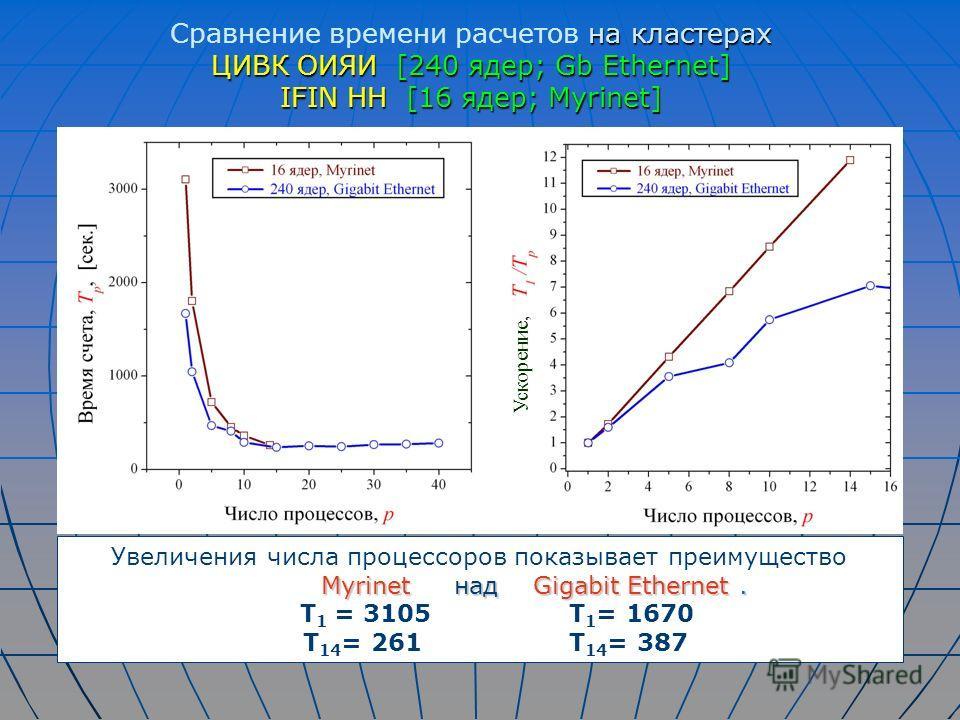 на кластерах Сравнение времени расчетов на кластерах ЦИВК ОИЯИ [240 ядер; Gb Ethernet] IFIN HH [16 ядер; Myrinet] Увеличения числа процессоров показывает преимущество Myrinet над Gigabit Ethernet. Myrinet над Gigabit Ethernet. T 1 = 3105 T 1 = 1670 T
