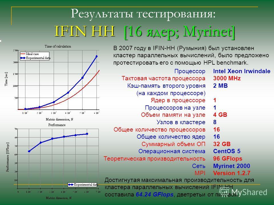 Процессор Тактовая частота процессора Кэш-память второго уровня (на каждом процессоре) Ядер в процессоре Процессоров на узле Объем памяти на узле Узлов в кластере Общее количество процессоров Общее количество ядер Суммарный объем ОП Операционная сист