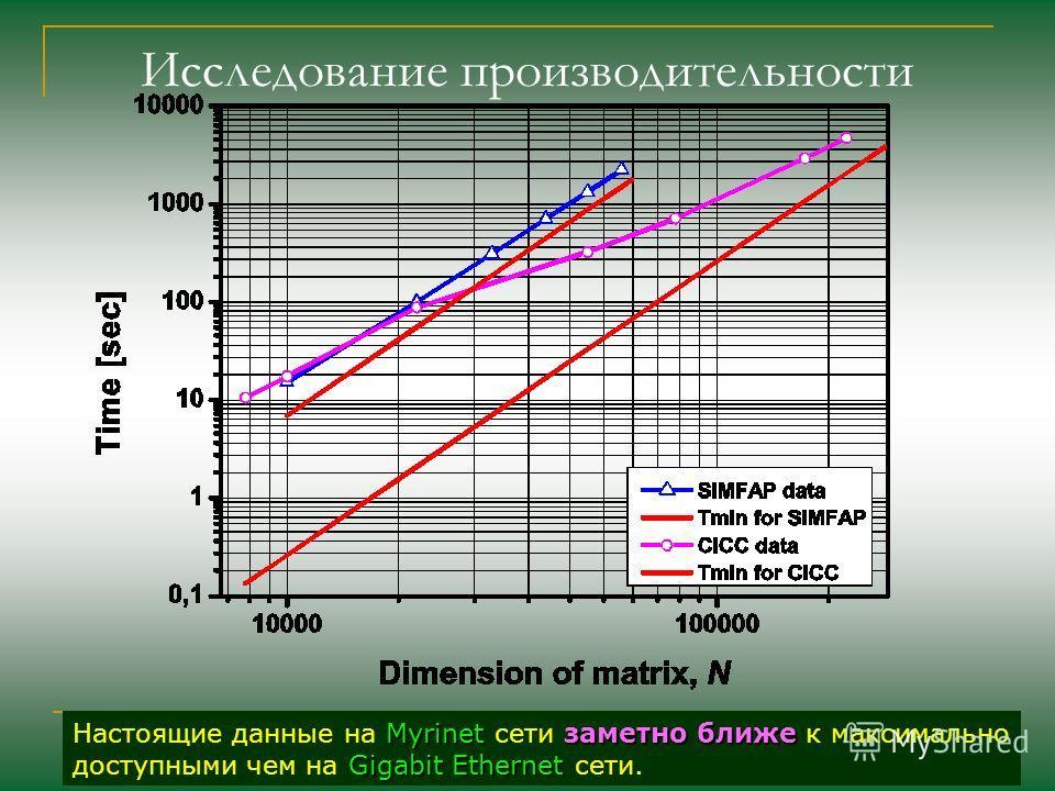 Исследование производительности Myrinetзаметно ближе Настоящие данные на Myrinet сети заметно ближе к максимально Gigabit Ethernet доступными чем на Gigabit Ethernet сети.