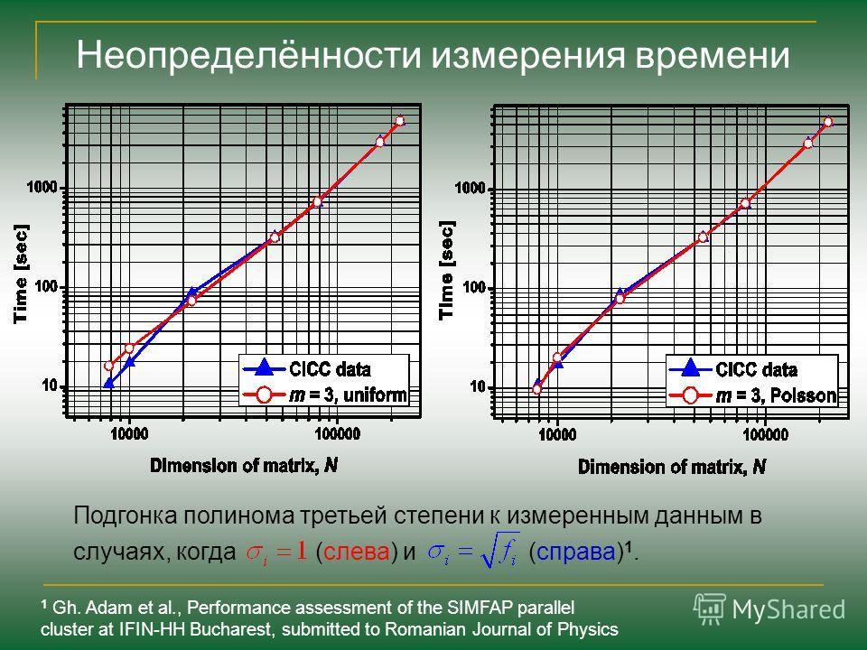 Подгонка полинома третьей степени к измеренным данным в случаях, когда (слева) и (справа) 1. Неопределённости измерения времени 1 Gh. Adam et al., Performance assessment of the SIMFAP parallel cluster at IFIN-HH Bucharest, submitted to Romanian Journ