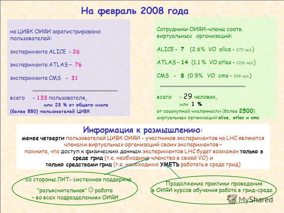 на ЦИВК ОИЯИ зарегистрировано пользователей: эксперимента ALICE - 26 эксперимента ATLAS – 76 эксперимента CMS - 31 всего - 133 пользователя, или 23 % от общего числа (более 550) пользователей ЦИВК На февраль 2008 года Сотрудники ОИЯИ-члены соотв. вир